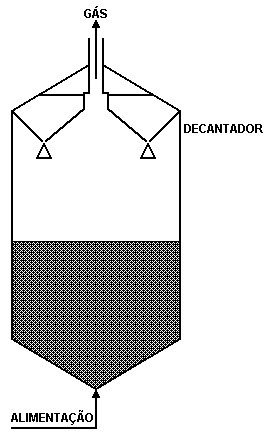 Figura 2a - Reator Anaeróbio de Fluxo Ascendente