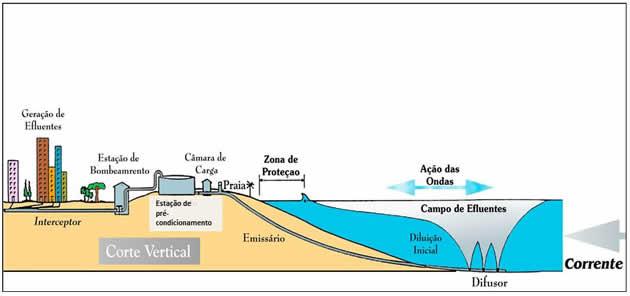 Figura 1: Esquema de Sistema de Disposição Oceânica