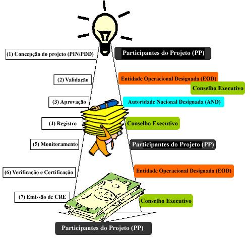 ciclo_projetos_2