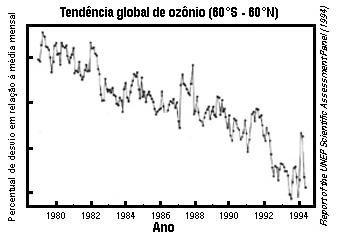 Figura 2.7 - Tendência Global de Ozônio sobre 60° Sul - 60°Norte de 1979 a 1984. Relatório da Comissão de Avaliação Científica do UNEP (1994)
