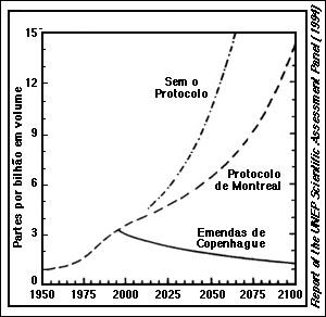 Figura 6.1 - As medidas de cloro acumulado na atmosfera (desde 1950) e as projeções para o futuro, de acordo com as várias emendas para a eliminação de CFCs e outras substâncias destruidoras de ozônio.
