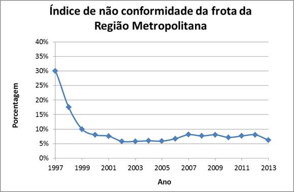 Figura 1 – Gráfico do Índice de não conformidade da frota circulante de veículos diesel