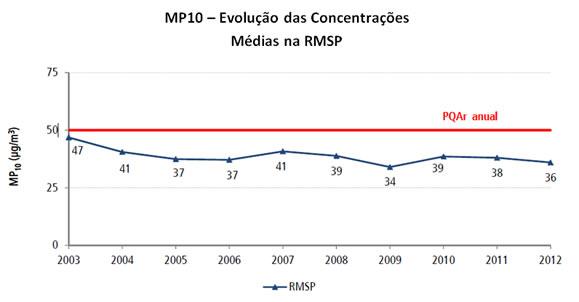 Figura 2 – MP10 - Evolução das concentrações médias anuais na RMSP Fonte: CETESB – Relatório da Qualidade do Ar no Estado de São Paulo - 2013