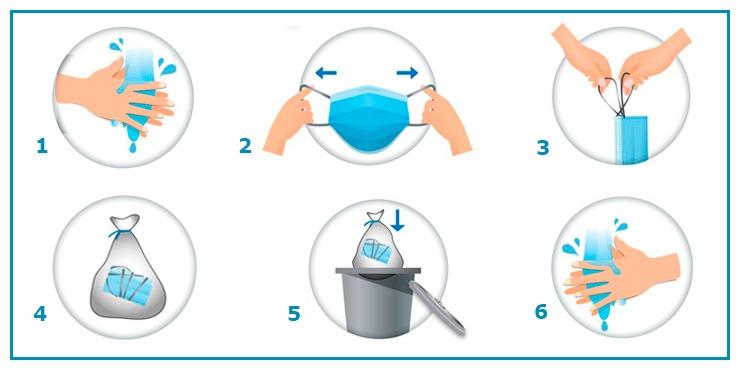 Você sabe como usar e descartar as máscaras de proteção contra a Covid-19?